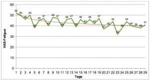 Verminderung von Fatigue durch Kraftausdauertraining bei MS-Patienten